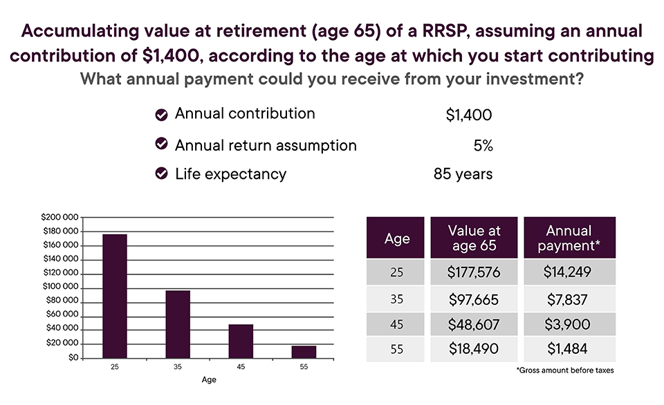 Capsule_Planifier_ma_retraite_Etudes_debut_pratique_Visuel_value_at_retirement