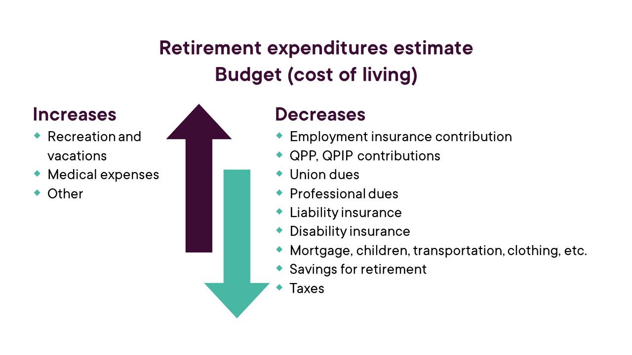 Capsule_Planifier_ma_retraite_pratique_transition_Visuel_depenses_budget