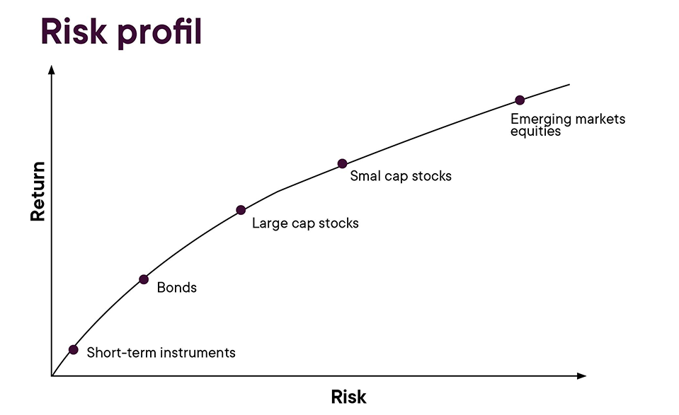 Capsule_Comment_investir_ENG_Visuel_risk_profile
