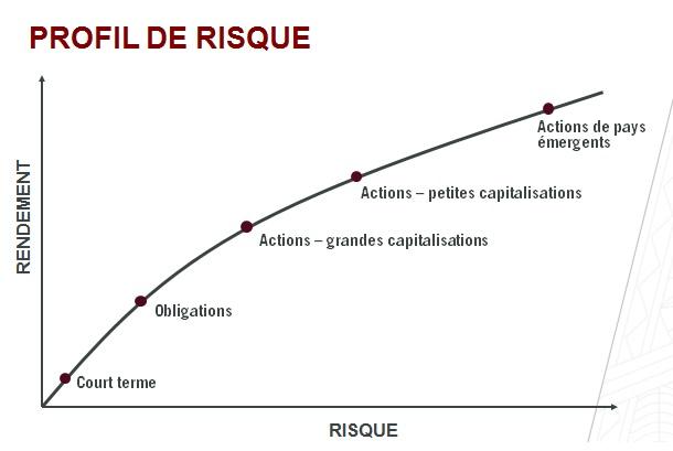 Image_Capsule_Comment_Investir_Profil-de-risque