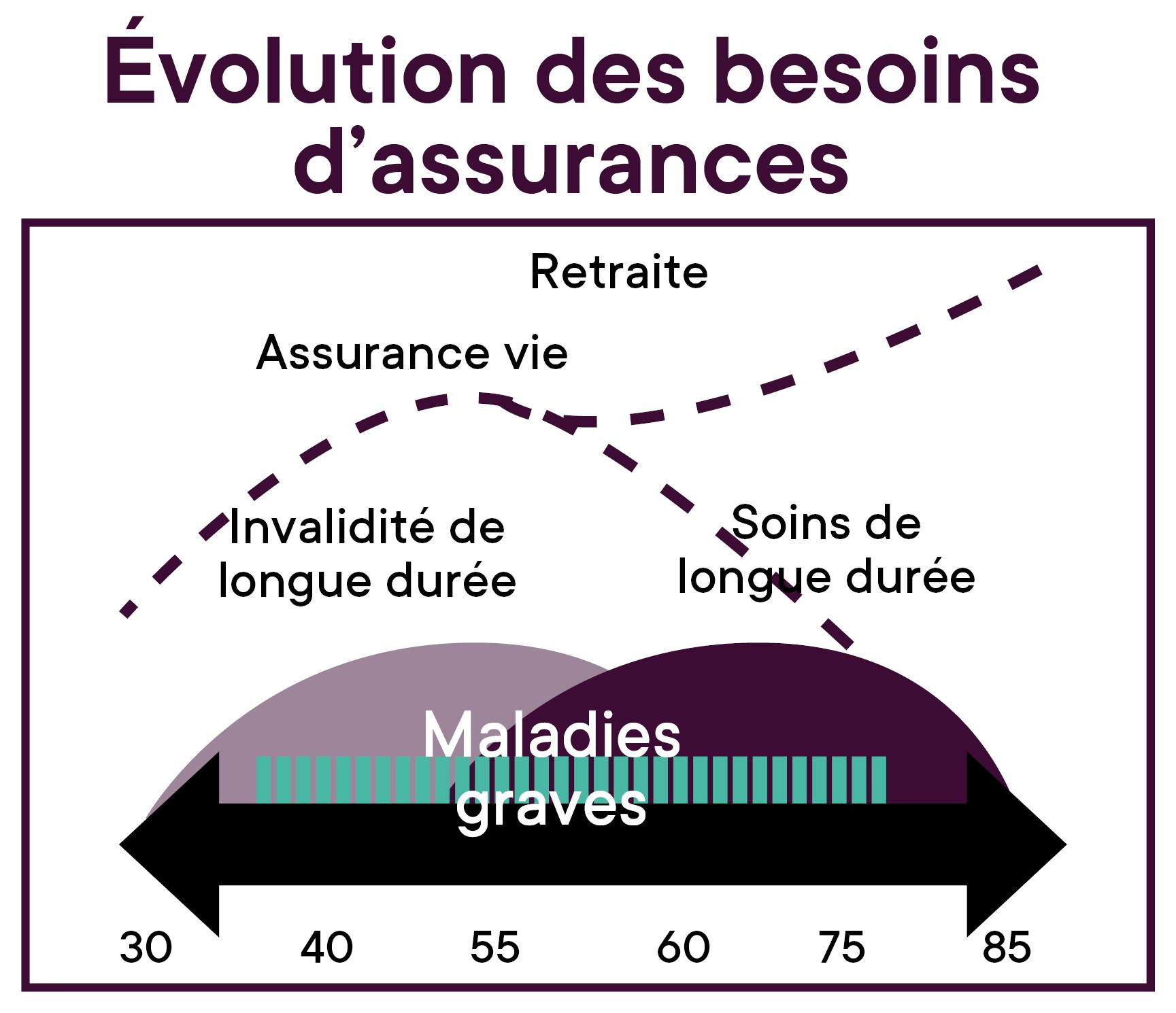 Image_Capsule_Vos_assurances_etudes-debut-carriere_Besoins