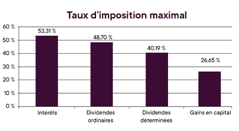 Planifier_Strategies_fiscales_taux-imposition-maximal