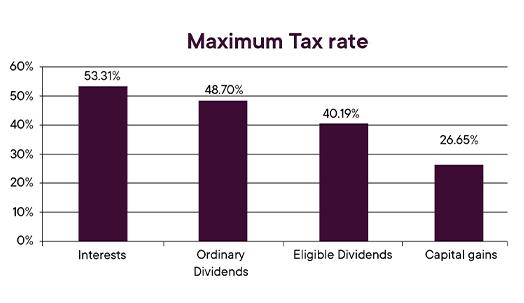 _Taux imposition Max_Maximum Tax Rate
