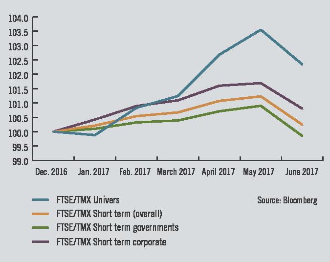 Bond market performance - December 31, 2016 to June 30, 2017