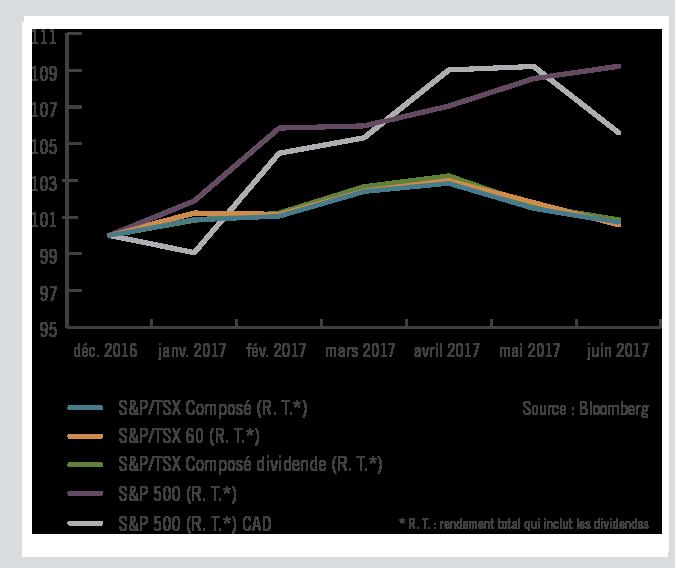 Progression des actions canadiennes et américaines - 31 décembre 2016 au 30 juin 2017