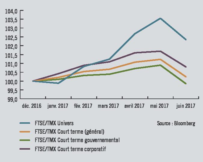 Progression des marchés obligataires - 31 décembre 2016 au 30 juin 2017