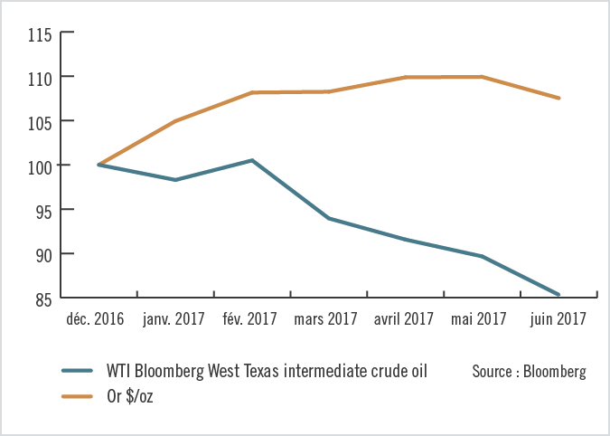 Progression du pétrole et de l'or - 31 décembre 2016 au 30 juin 2017