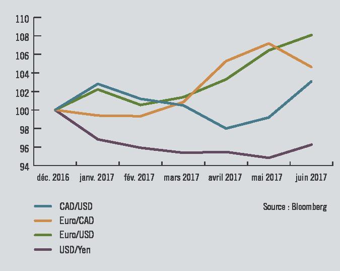 Progression des principales devises - 31 décembre 2016 au 30 juin 2017
